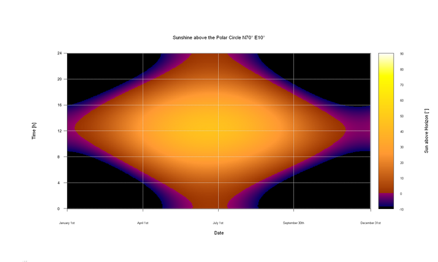 1024px-Carpet_Plot_of_Sun-Elevation_over_a_whole_Year_-_North_of_the_Polar_Circle.png